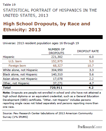 High School Dropouts, by Race and Ethnicity: 2013