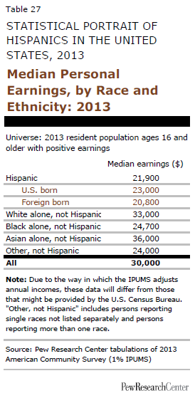 Median Personal Earnings, by Race and Ethnicity: 2013