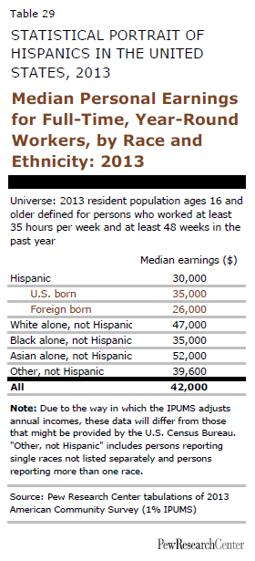 Median Personal Earnings for Full-Time, Year-Round Workers, by Race and Ethnicity: 2013