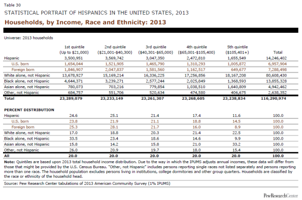 Households, by Income, Race and Ethnicity: 2013