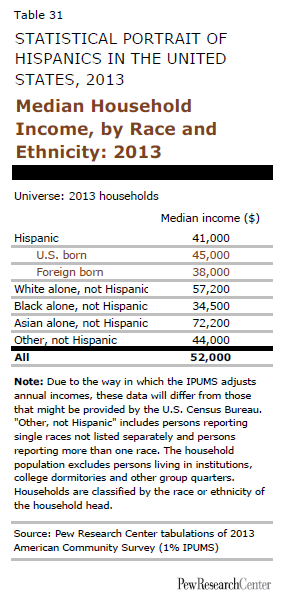 Median Household Income, by Race and Ethnicity: 2013
