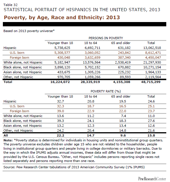 Poverty, by Age, Race and Ethnicity: 2013