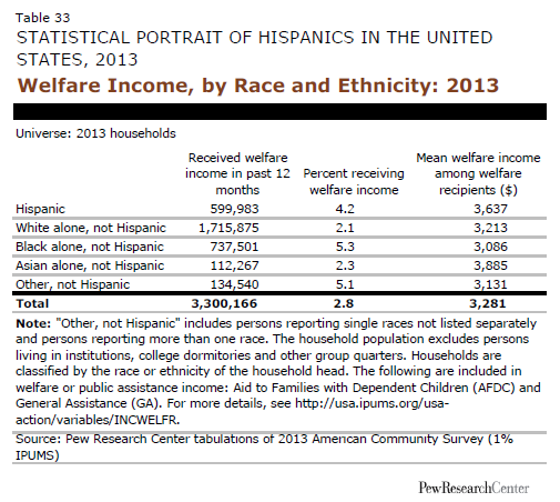 Welfare Income, by Race and Ethnicity: 2013