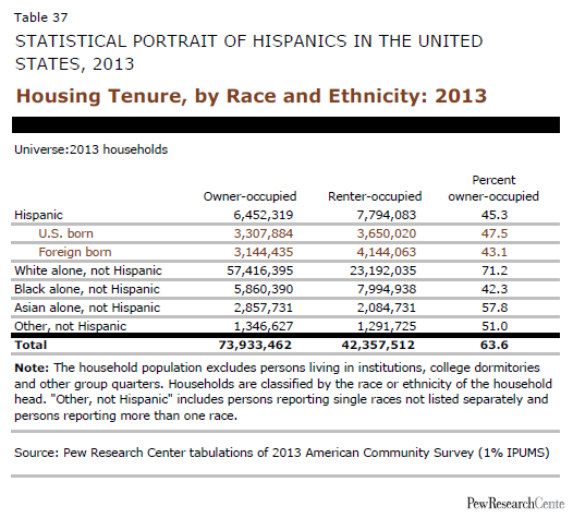 Housing Tenure, by Race and Ethnicity: 2013