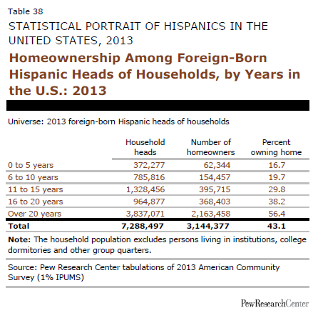 Homeownership Among Foreign-Born Hispanic Heads of Households, by Years in the U.S.: 2013
