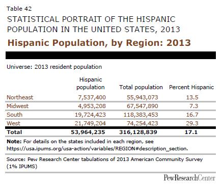 Hispanic Population, by Region: 2013
