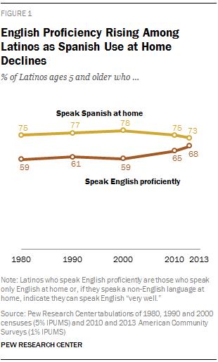 English Proficiency Rising Among Latinos as Spanish Use at Home Declines