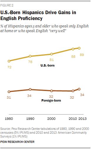 U.S.-Born Hispanics Drive Gains in English Proficiency