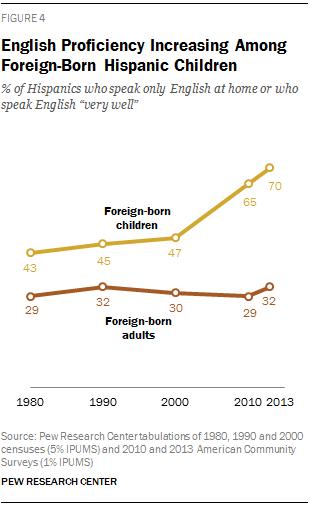 English Proficiency Increasing Among Foreign-Born Hispanic Children
