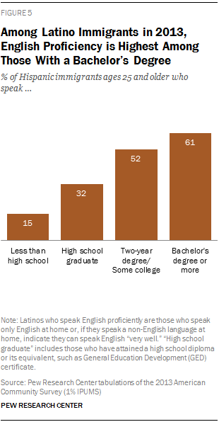 Among Latino Immigrants in 2013, English Proficiency is Highest Among Those With a Bachelor's Degree
