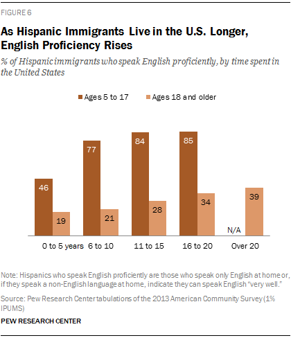 As Hispanic Immigrants Live in the U.S. Longer, English Proficiency Rises