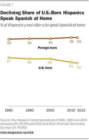 Declining Share of U.S.-Born Hispanics Speak Spanish at Home