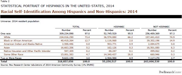 Racial Self-Identification Among Hispanics and Non-Hispanics: 2014