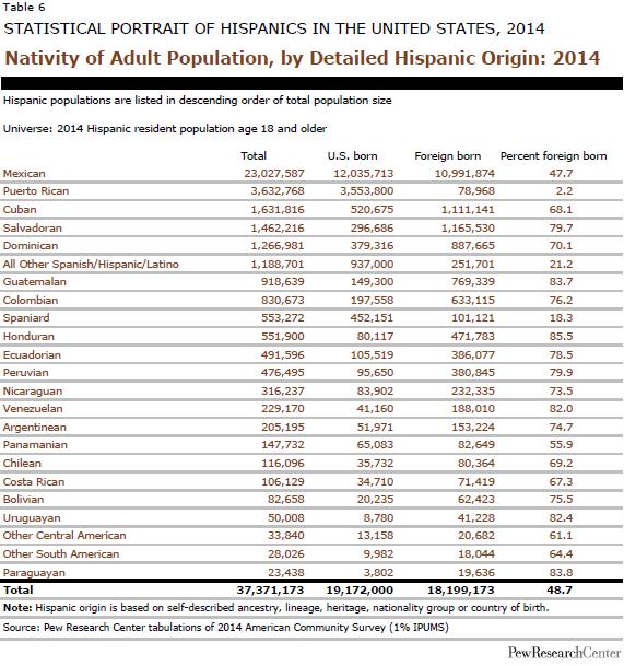 Nativity of Adult Population, by Detailed Hispanic Origin: 2014