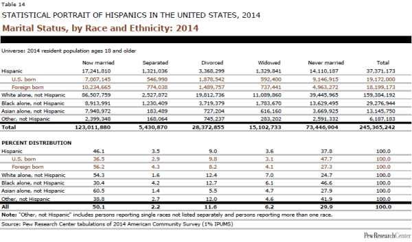 Marital Status, by Race and Ethnicity: 2014