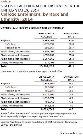 College Enrollment, by Race and Ethnicity: 2014