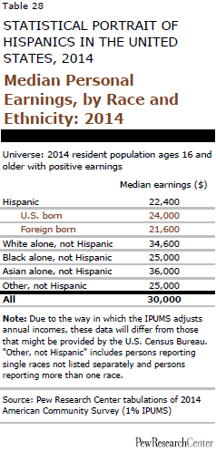 Median Personal Earnings, by Race and Ethnicity: 2014
