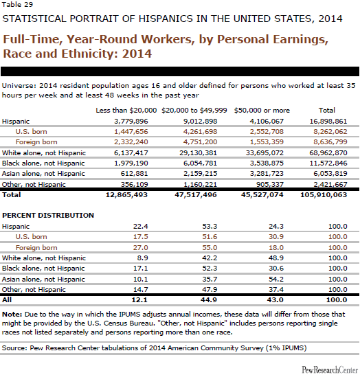 Full-Time, Year-Round Workers, by Personal Earnings, Race and Ethnicity: 2014