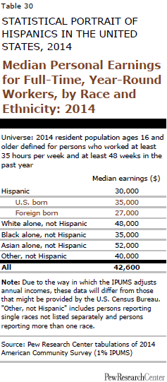 Median Personal Earnings for Full-Time, Year-Round Workers, by Race and Ethnicity: 2014
