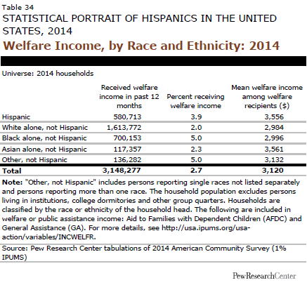 Welfare Income, by Race and Ethnicity: 2014