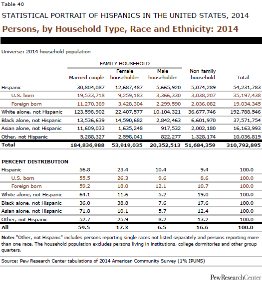 Persons, by Household Type, Race and Ethnicity: 2014