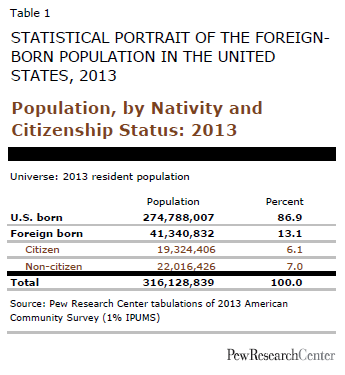 Population, by Nativity and Citizenship Status: 2013