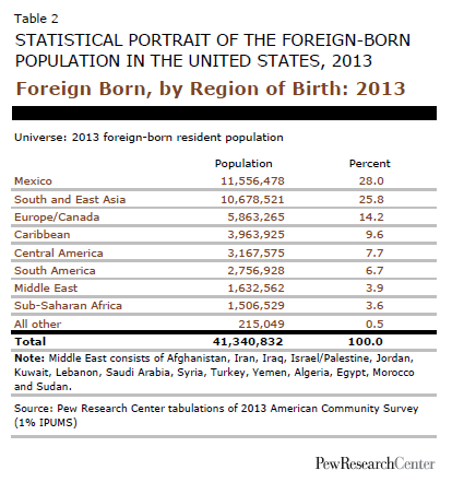 Foreign Born, by Region of Birth: 2013