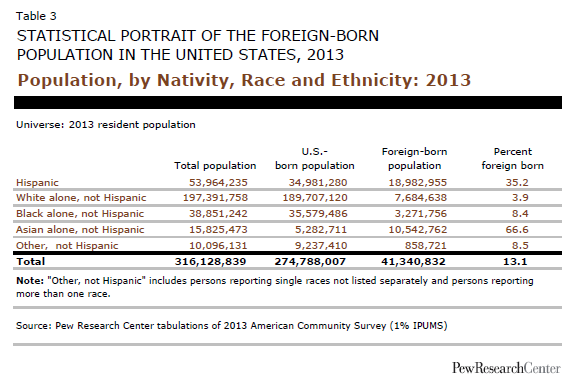 Population, by Nativity, Race and Ethnicity: 2013