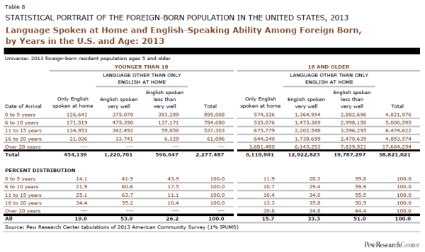 Language Spoken at Home and English-Speaking Ability Among Foreign Born, by Years in the U.S. and Age: 2013