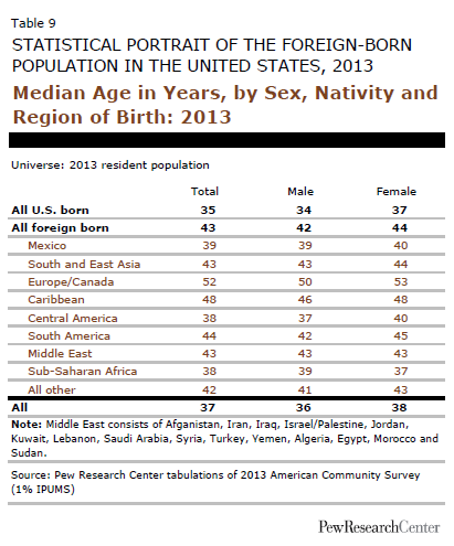 Median Age in Years, by Sex, Nativity and Region of Birth: 2013