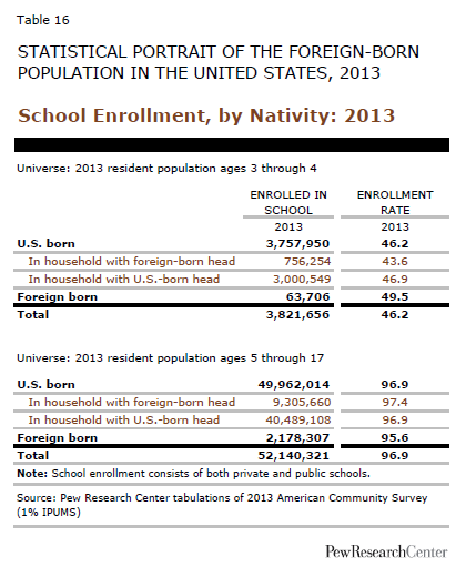 School Enrollment, by Nativity: 2013