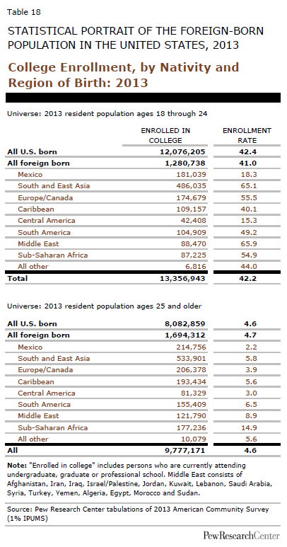 College Enrollment, by Nativity and Region of Birth: 2013