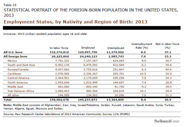Employment Status, by Nativity and Region of Birth: 2013
