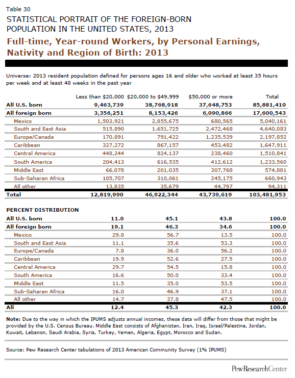 Full-time, Year-round Workers, by Personal Earnings, Nativity and Region of Birth: 2013