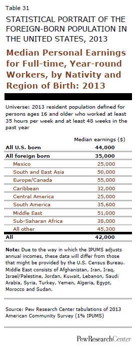 Median Personal Earnings for Full-time, Year-round Workers, by Nativity and Region of Birth: 2013