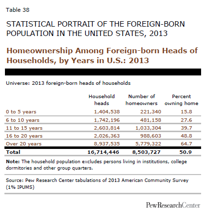 Homeownership Among Foreign-born Heads of Households, by Years in U.S.: 2013