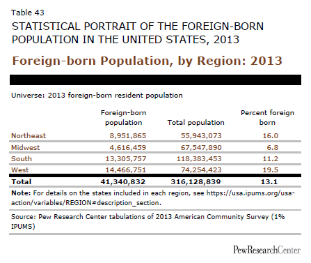 Foreign-born Population, by Region: 2013