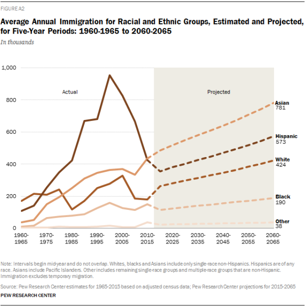 Average Annual Immigration for Racial and Ethnic Groups, Estimated and Projected, for Five-Year Periods: 1960-1965 to 2060-2065