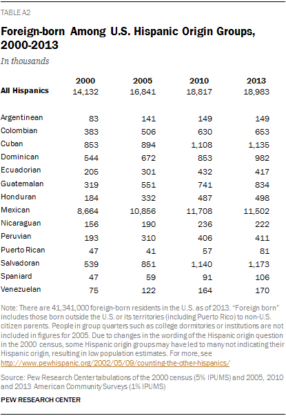 Foreign-born Among U.S. Hispanic Origin Groups, 2000-2013