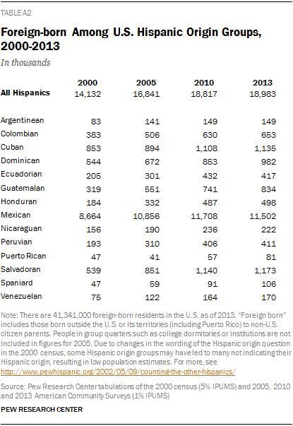 Foreign-born Among U.S. Hispanic Origin Groups, 2000-2013