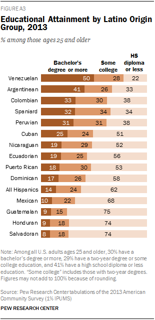 Educational Attainment by Latino Origin Group, 2013