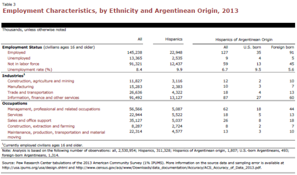 Employment Characteristics, by Ethnicity and Argentinean Origin, 2013
