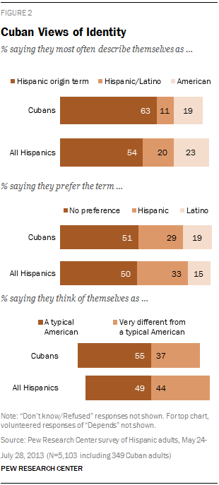 Cuban Views of Identity