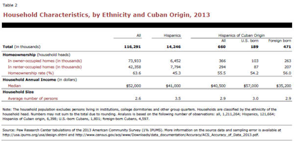 Household Characteristics, by Ethnicity and Cuban Origin, 2013