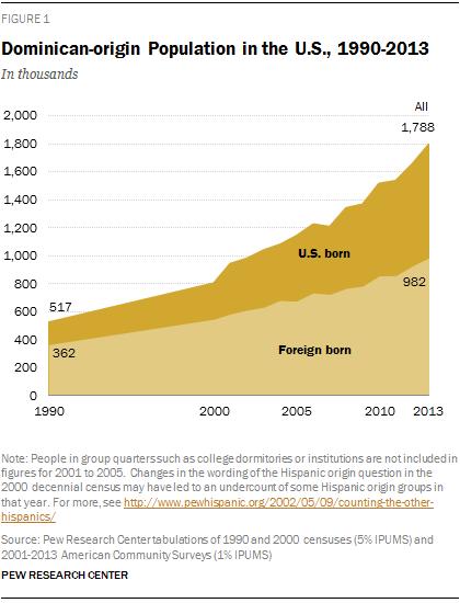 Dominican-origin Population in the U.S., 1990-2013