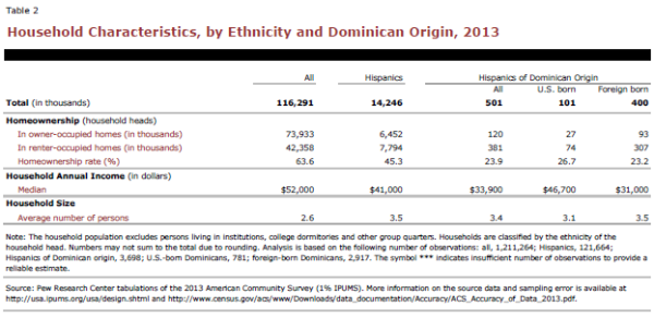 Household Characteristics, by Ethnicity and Dominican Origin, 2013