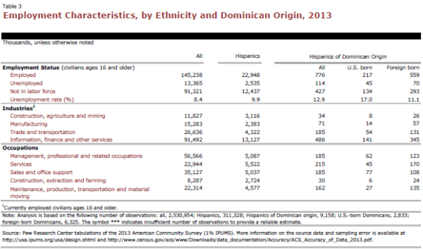 Employment Characteristics, by Ethnicity and Dominican Origin, 2013