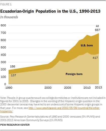 Ecuadorian-Origin Population in the U.S., 1990-2013
