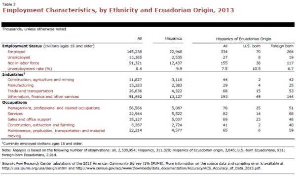 Employment Characteristics, by Ethnicity and Ecuadorian Origin, 2013