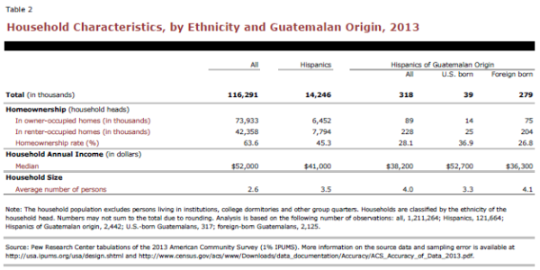 Household Characteristics, by Ethnicity and Guatemalan Origin, 2013